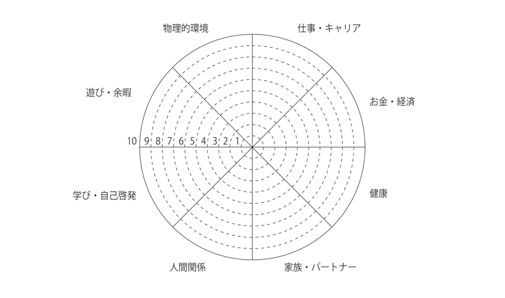 人生の8つの輪