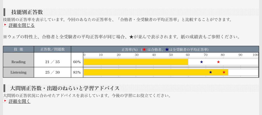 英検4級結果